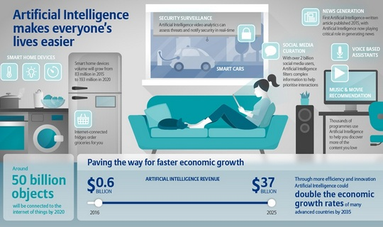 Allianzov izvještaj o umjetnoj inteligenciji