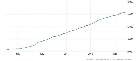 Cijena zlata od ljeta skočila 11 posto. Koliko još može rasti?